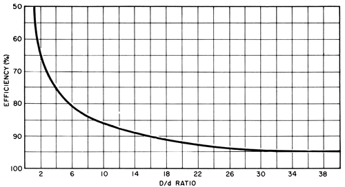 D/Ratio & Strength – Arizona Wire Rope
