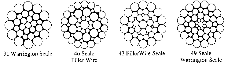 Abrasion & Fatigue – Arizona Wire Rope