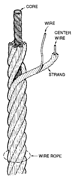 Basic Components – Arizona Wire Rope
