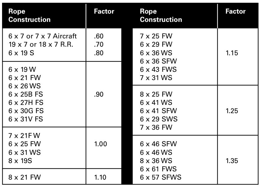 Bending Factors – Arizona Wire Rope