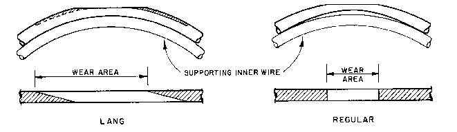 Lay Types – Arizona Wire Rope