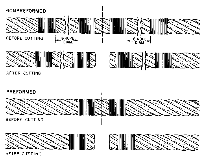 Cutting Wire Rope – Arizona Wire Rope