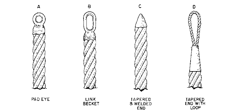 End Terminiation – Arizona Wire Rope