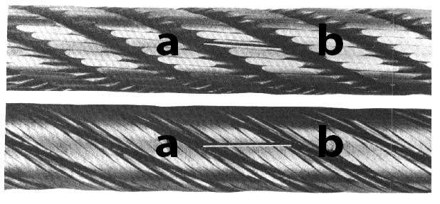 Wire Rope Lay Types axis