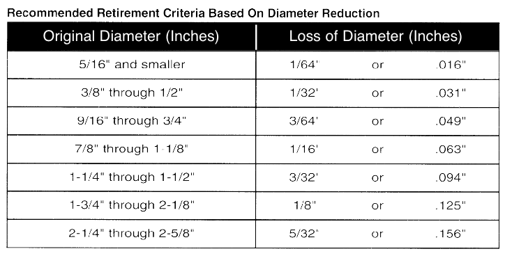 Diameter Reduction – Arizona Wire Rope