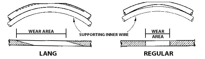 Wire Rope Lay Types Wear